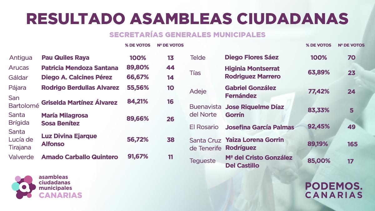 Resultados municipios